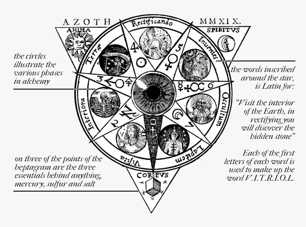 Spiritual alchemy: The seven alchemical stages