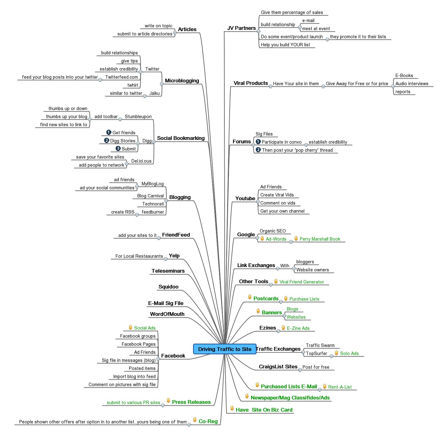 Mind Map Driving Traffic To A Website