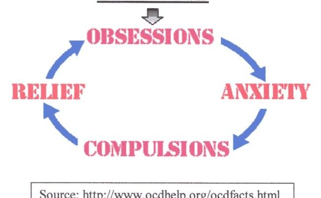 Ocd The Mindset Effect
