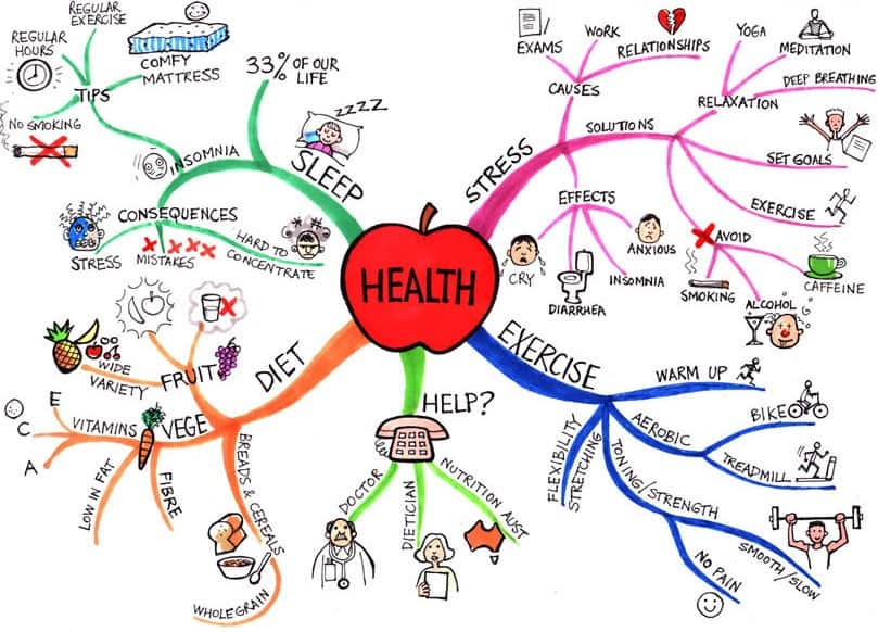 What does healthy mean to You?