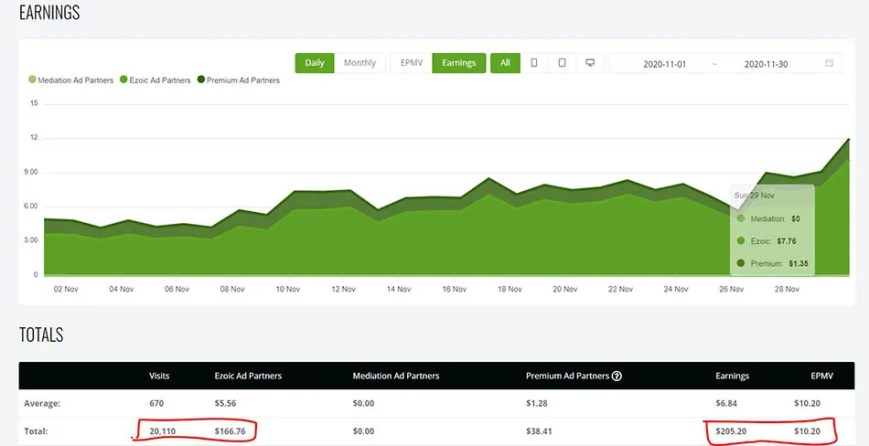 how to make money with a blog, November Earnings Ezoic review