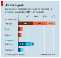 Media bias writ large in two charts  The Moderate Voice