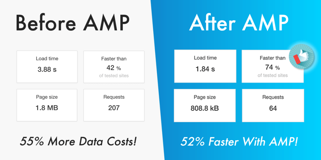 AMP Stats: Before & After