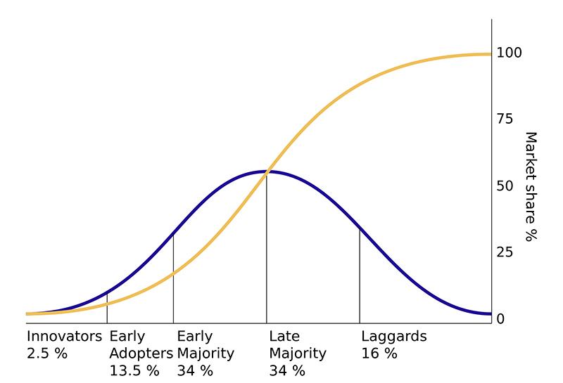 Diffusion of ideas - E.M. Rogers