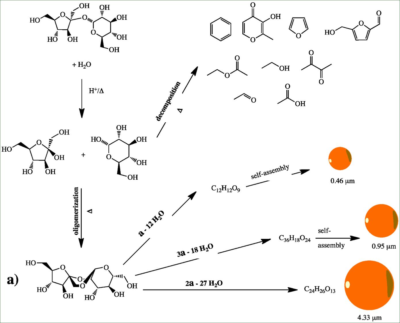 Intermolecular Bonds