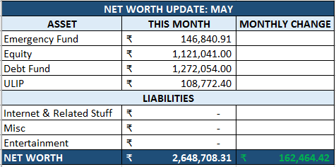 Net Worth Update - May 2017