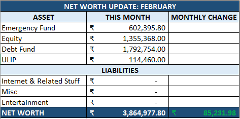 February net worth update