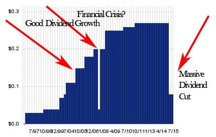 agf.b-dividend1