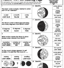 Struggling to teach moon phases? Check out these fun lesson ideas for all  learning styles! – The Morehouse Magic [ 1024 x 791 Pixel ]