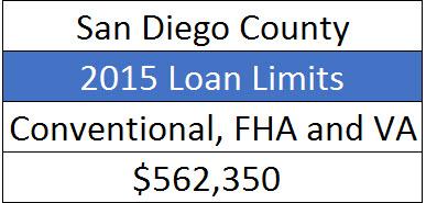 2015 Loan Lomits