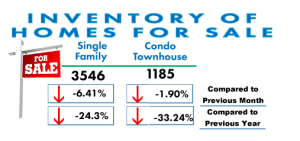 Inventory of homes for sale in San Diego
