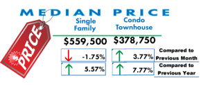 Median Price of homes in San Diego
