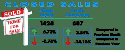 San Diego Real Estate Closings Feb 2017