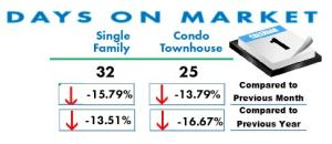 Number of days homes are on the market in San Diego March 2017