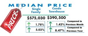 San Diego Real Estate -Median Price March 2017