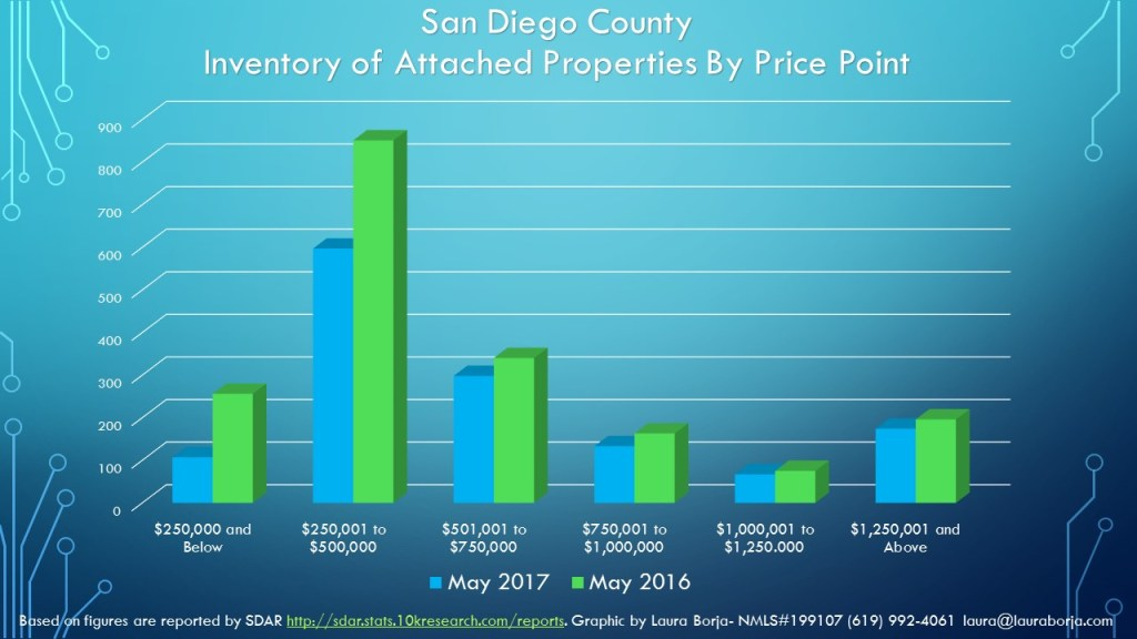 Inventory San Diego Real Estate Market for May 2017