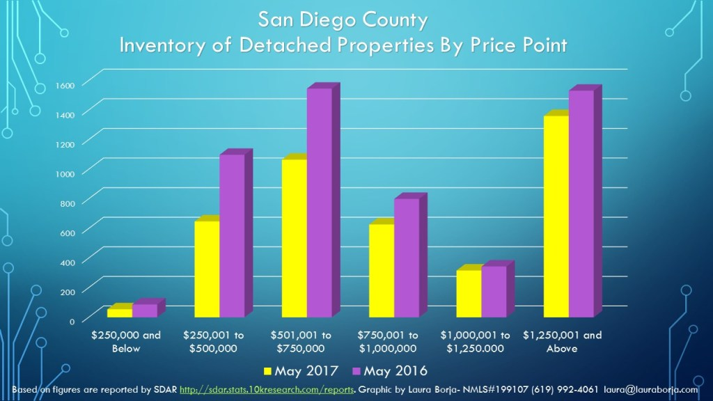 Inventory SFR by Price Point May 2017