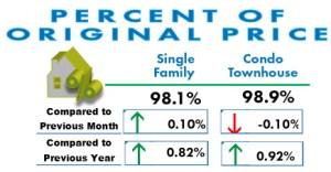 Percent of original price San Diego May 2017