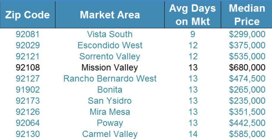 Fastest Selling Zip Codes in San Diego YTD 2017