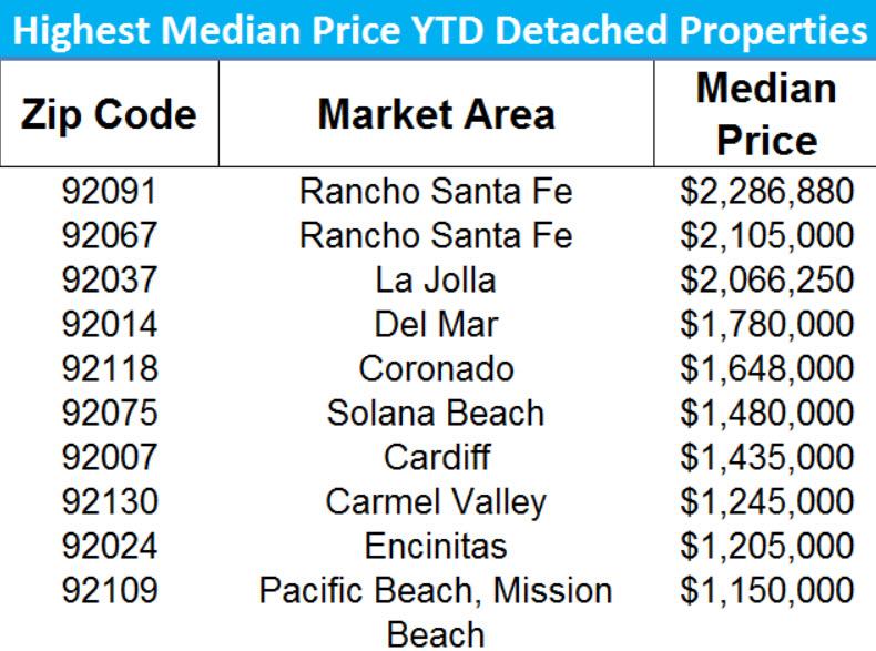 Highest Priced Zip Codes SFR San Diego YTD 2017
