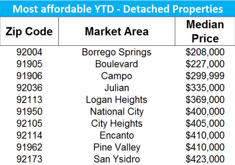 Most Affordable Zip Codes SFR San Diego YTD 2017