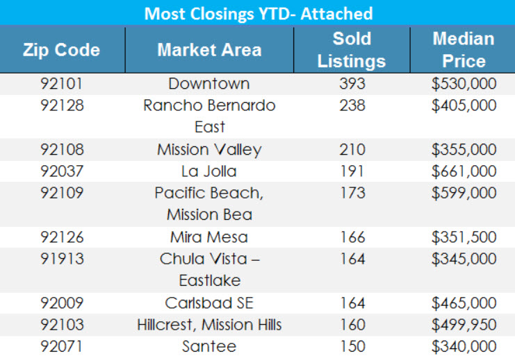 Hottest Zip Codes for San Diego Real Estate 2017 Condos