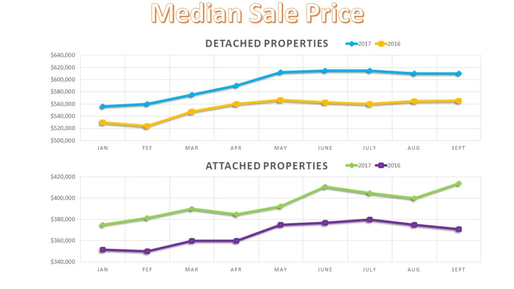 San Diego Real Estate Median Sales Price History 2017 YTD