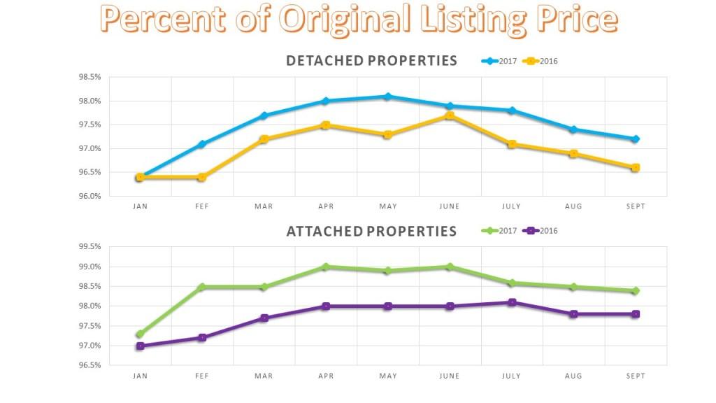 San Diego Percent of Listing Price 2017 ytd