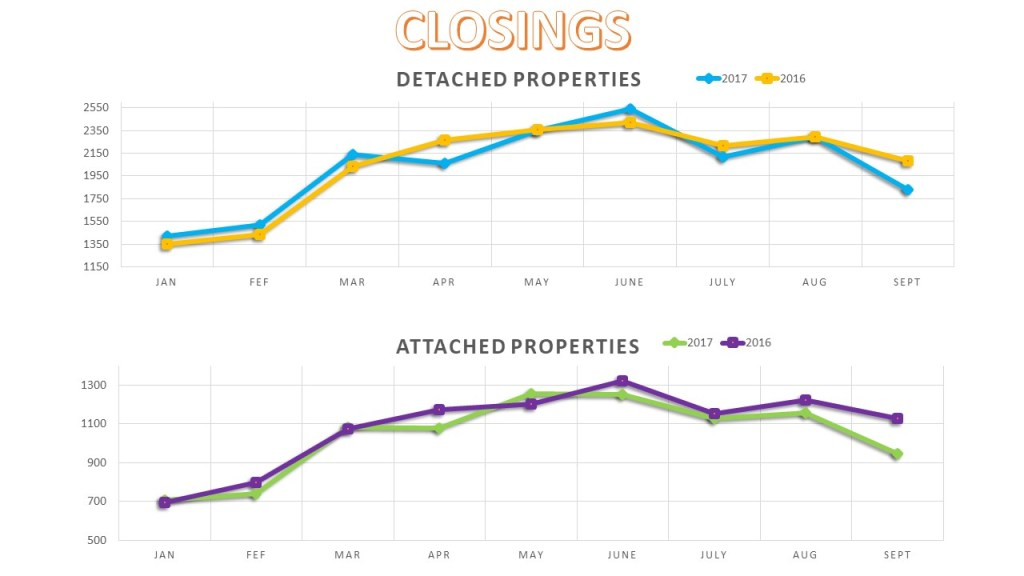 San Diego Real Estate Closings 2017 YTD