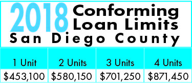 2018 Conforming Loan Limits for San Diego County
