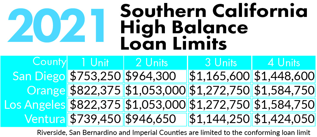 2021 high balance loan limits for Southern California