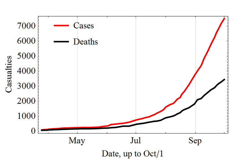 There are now more than 10,000 Ebola cases in eight countries