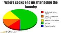 song-chart-memes-socks-laundry