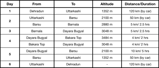 Dayara-Bugyal-Itinerary