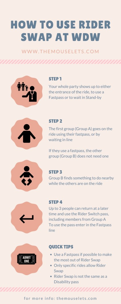 How to Use Rider Swap Infographic