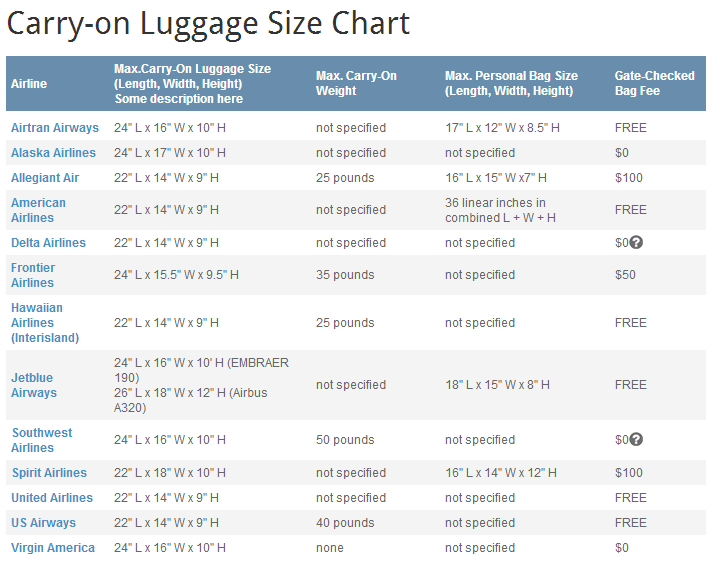 Luggage Size Chart Comparision