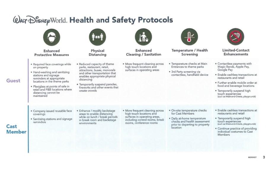 Disney covid 19 protocols