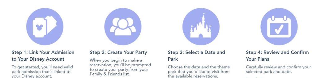 New Disney reservation system