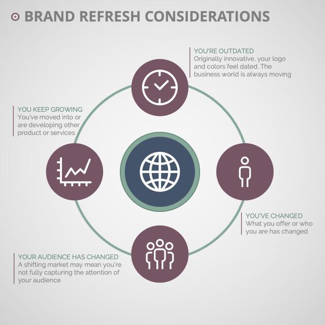 Brand Refresh Considerations