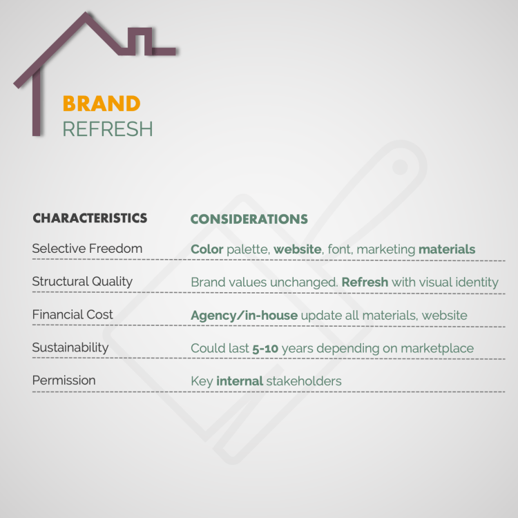 Brand Refresh Characteristics and considerations