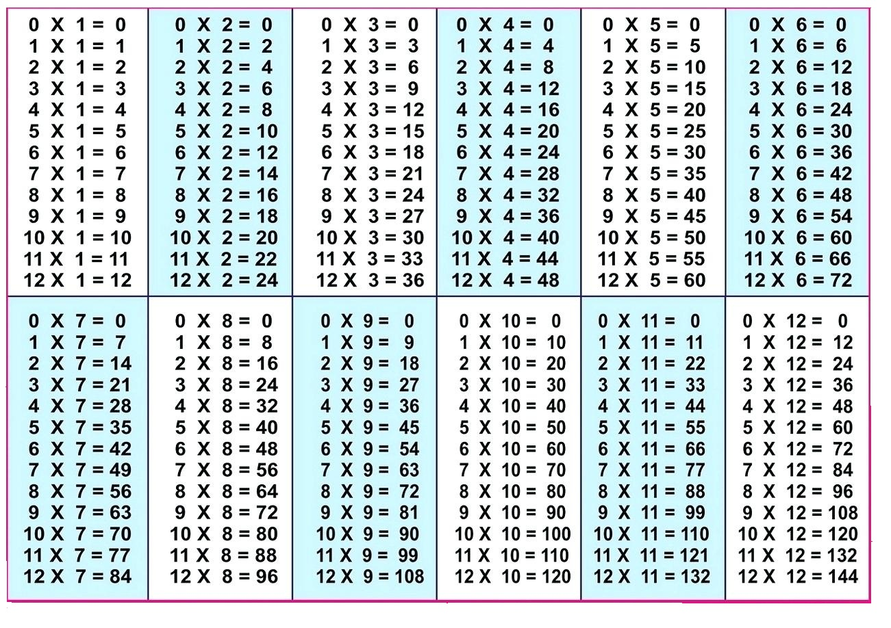 5 Blank Multiplication Table 1 12 Printable Chart In