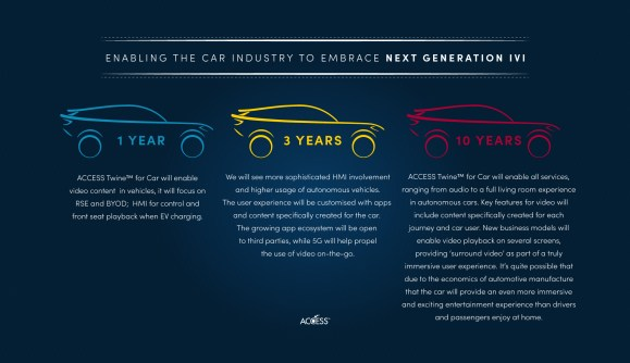Enabling the car industry to embrace Next Generation IVI