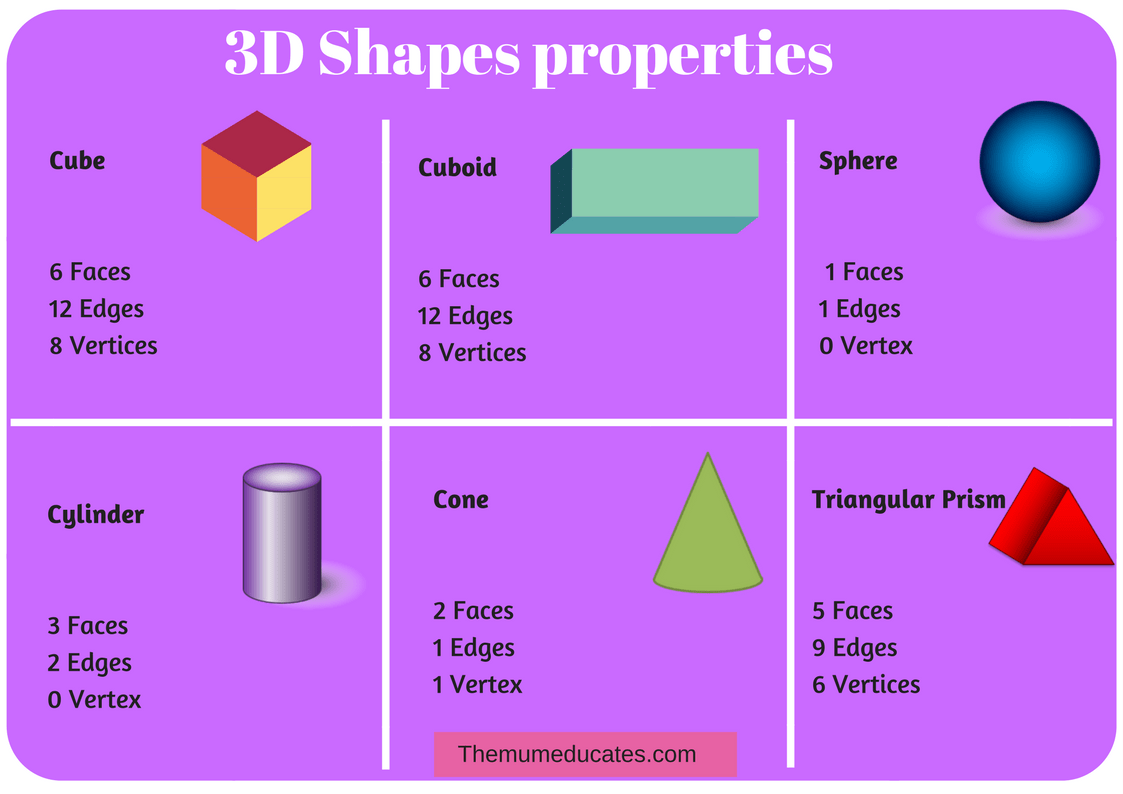I Know 3d Shapes Free Poster Cards And Worksheets