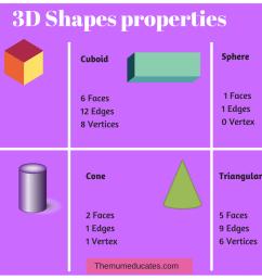 3d Geometry Worksheet Grade 1   Printable Worksheets and Activities for  Teachers [ 794 x 1123 Pixel ]