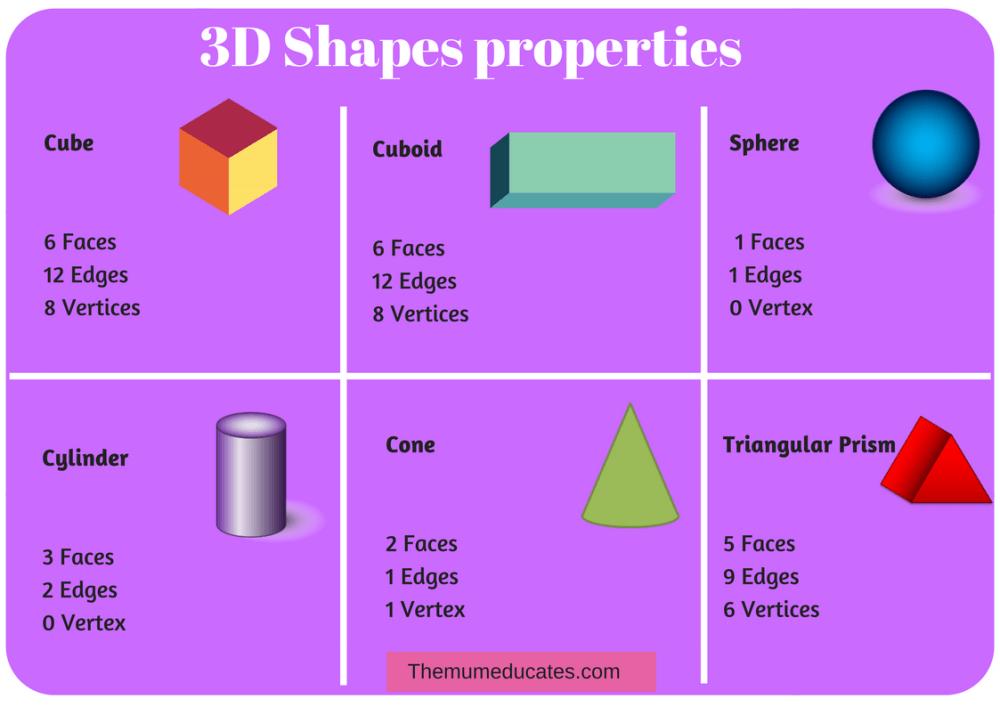 medium resolution of 3d Geometry Worksheet Grade 1   Printable Worksheets and Activities for  Teachers