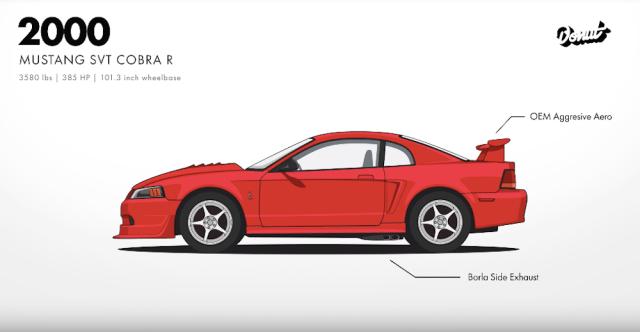 Mustang 2000 Cobra