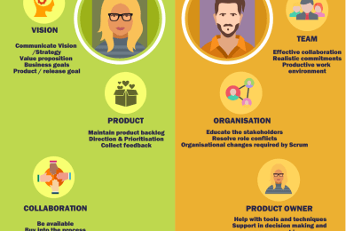 Product Owner vs ScrumMaster
