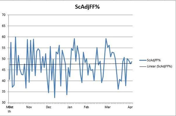 Oilers Final ScAdjFF -RE Differentials - Excel