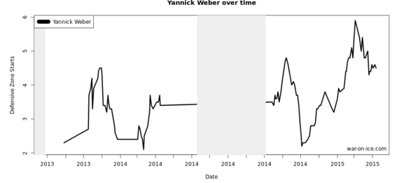 Weber Zone Starts