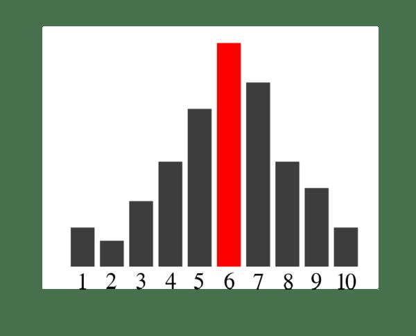 740px-Bar_chart_mode_01.svg